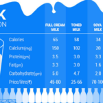 milk nutrition facts