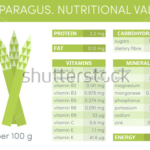 asparagus nutritional values