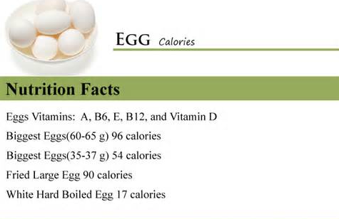 How many calories in an egg? | Nutrition Facts : The Truth Facts ...