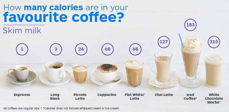 Calorie Coffee With Cream