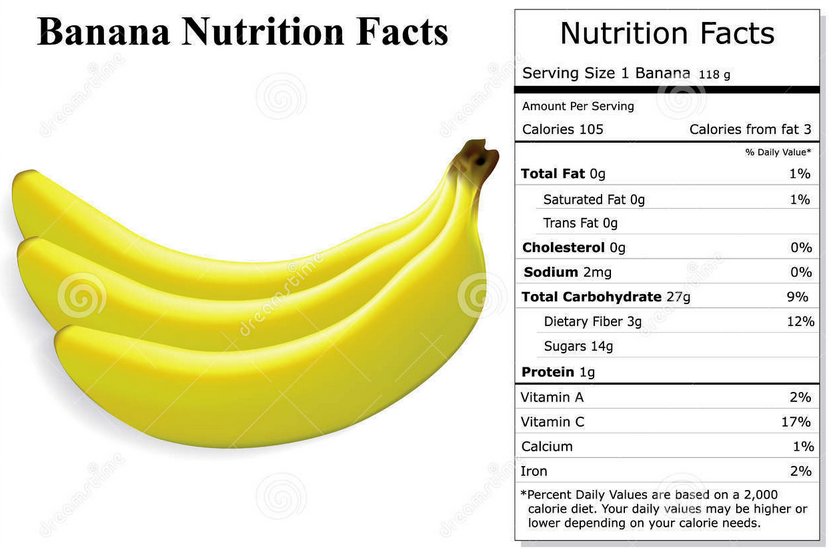 Banana peels generally contain 6 to 9 percent protein, 20 to 30 percent fiber and other components such as starch, sugars, lignin, tannins and minerals in varying amounts. The exact quantity of these.