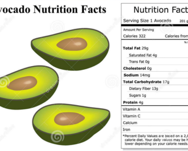 nutrition facts avocado
