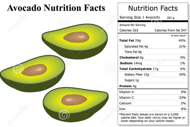 Here Come New Ideas for Nutrition Facts Avocado