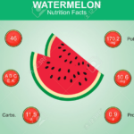 nutrition facts watermelon
