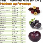 Plums Nutrition Facts
