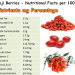 Goji Berry Nutrients