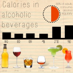 Calories in Alcohol